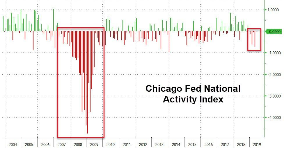Национальный индекс активности ФРС сокращается 7-й месяц подряд - самая длинная полоса с 2009 года
