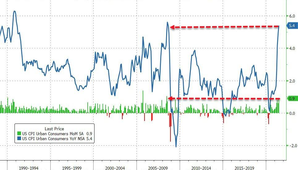 Transitory? US Core Consumer Prices Are Rising At Fastest Pace In 30 Years