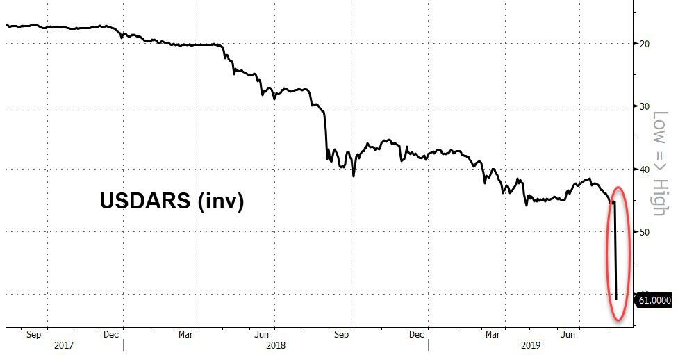 Managerial Econ: Argentine peso drops 25% against dollar