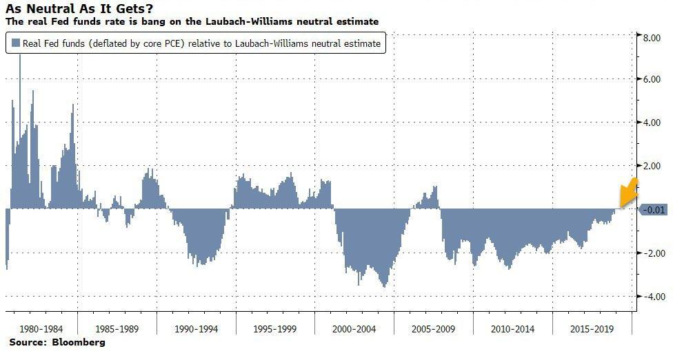 Разница между реальной ставкой денежного рынка в США и оценкой реальной нейтрльной ставки на основе модели Laubach-Williams
