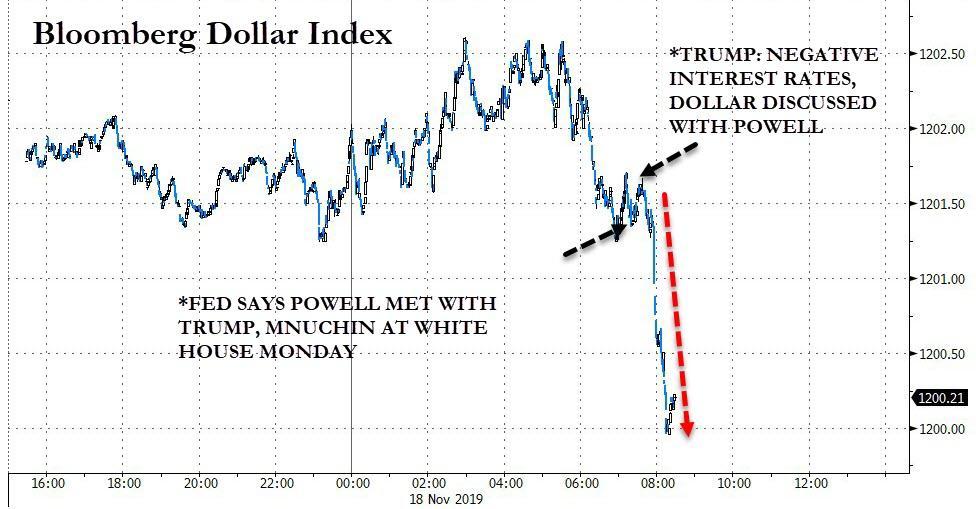 Трамп заявил, что отрицательные ставки обсуждались на внеплановой встрече в понедельник с Пауэллом