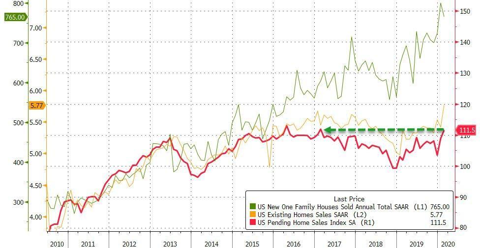 «Лучше не бывает?» - число неоконченных сделок по продаже жилья выросло в феврале накануне карантина