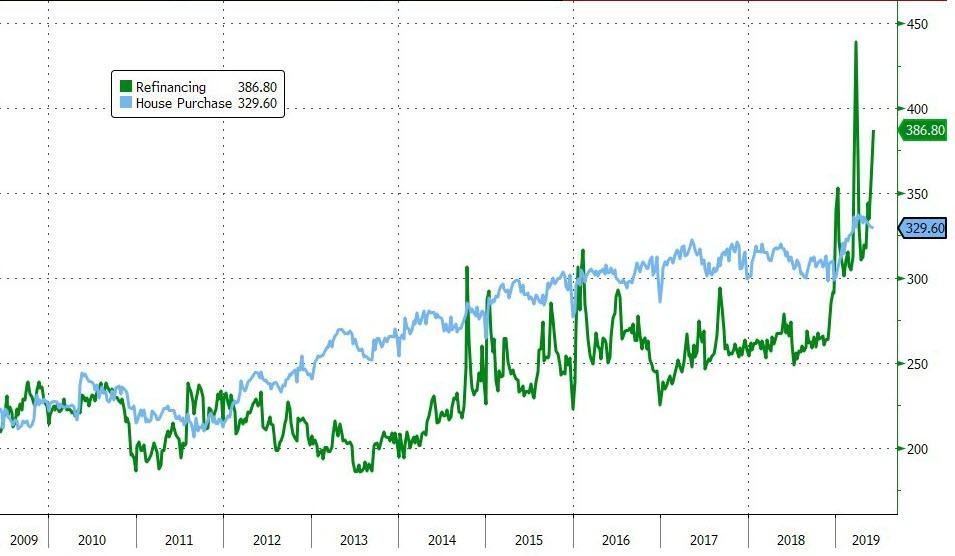 Бум рефинансирования? Заявки на ипотечные кредиты резко растут из-за падения ставок