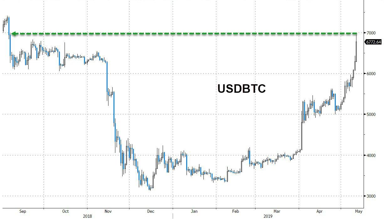 Bitcoin Soars Above $7,000 As Crypto Comeback Continues