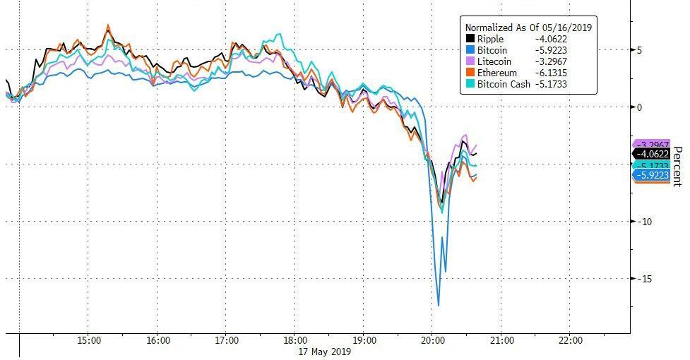 What Caused Last Night's Bitcoin Flash Crash | Zero Hedge