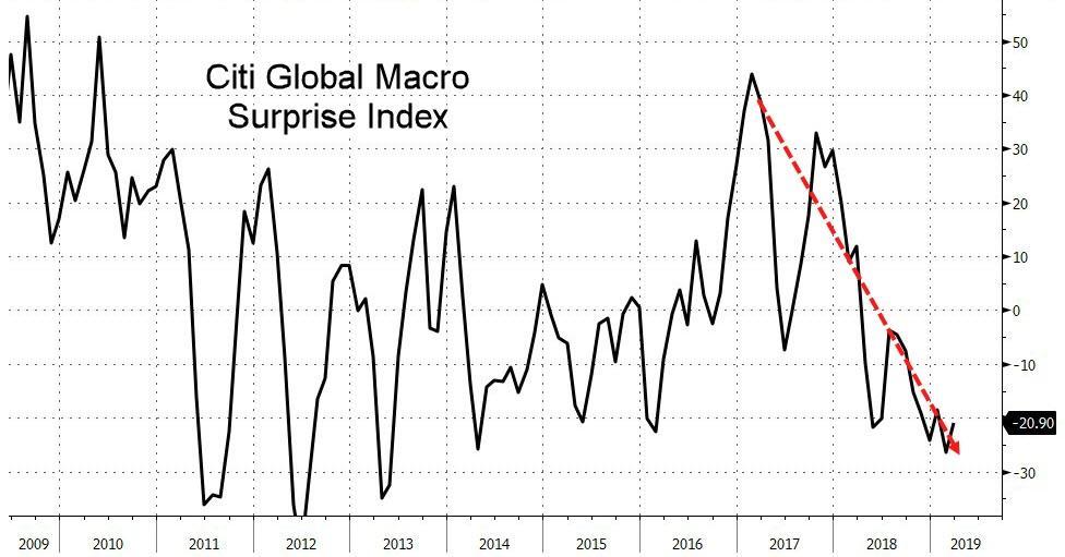Глобальный индекс экономической неожиданности от Сити