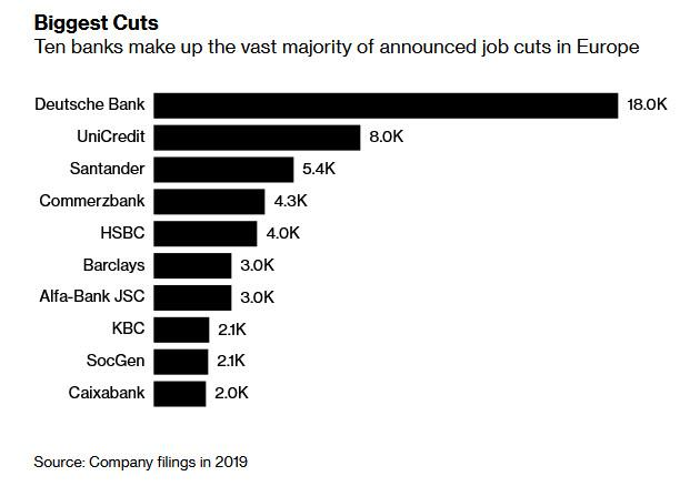 https://www.zerohedge.com/s3/files/inline-images/biggest%20bank%20cuts.jpg?itok=pie4Jjr7