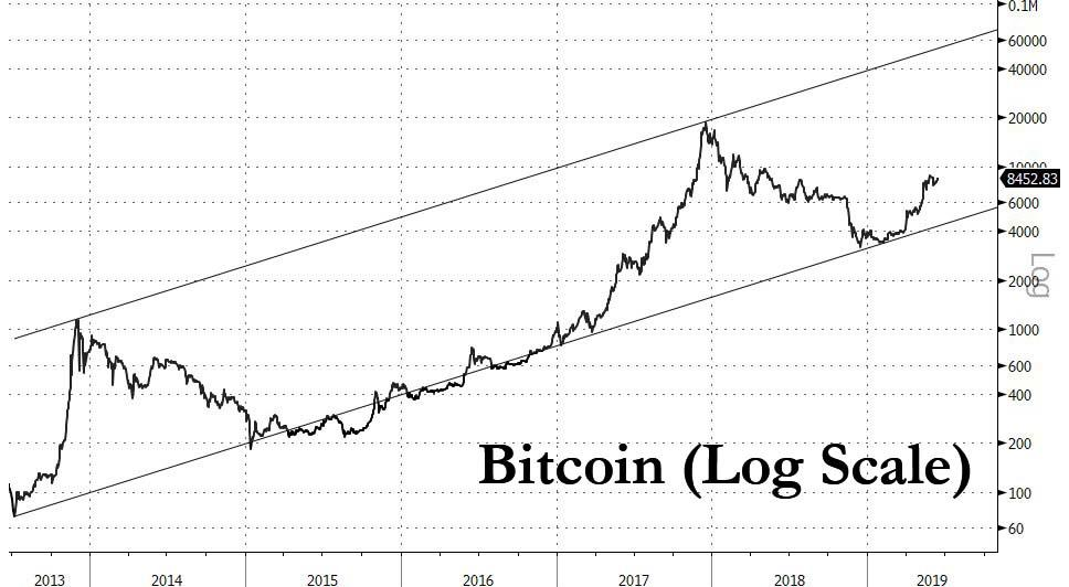 https://www.zerohedge.com/s3/files/inline-images/bitcoin%20log%20scale%20june%2016.jpg?itok=WigREcmf