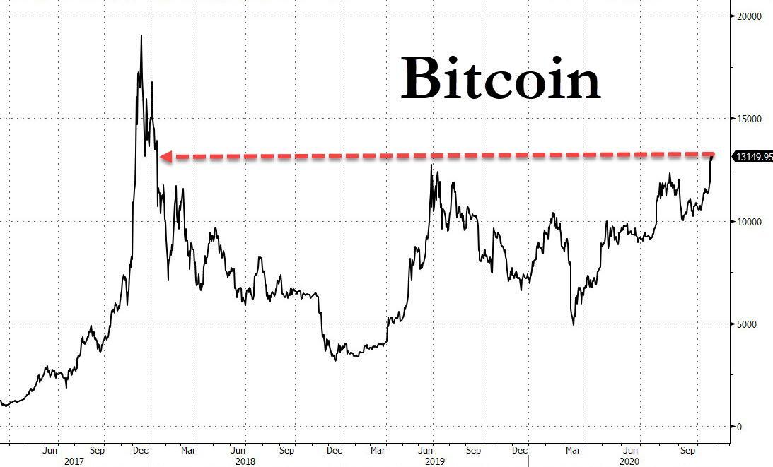 zerohedge bitcoin