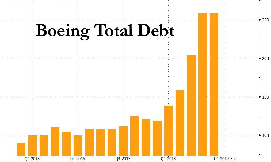 https://www.zerohedge.com/s3/files/inline-images/boeing%20total%20debt_0.jpg?itok=7dcxIG8h