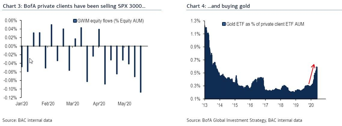 https://www.zerohedge.com/s3/files/inline-images/bofa%20private%20clients%20outflows.jpg?itok=EgPBi83k