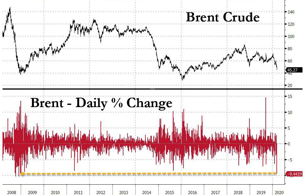 https://www.zerohedge.com/s3/files/inline-images/brent%20drop%20daily_1.jpg?itok=fG31zNSO