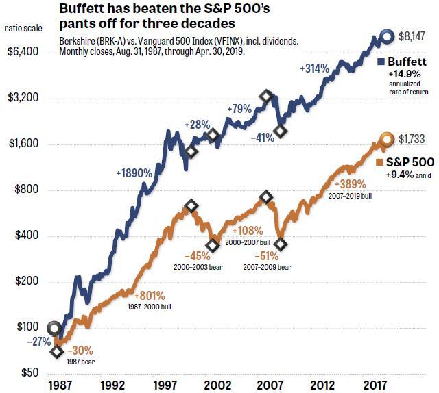 Warren Buffett Versus The S&P 500 - Less & Less Oraculous