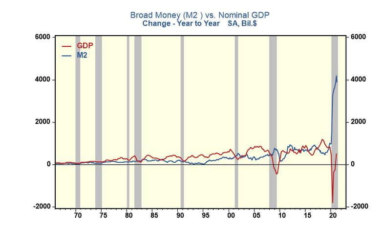 ФРС продвигает ложное общественное мнение об инфляции