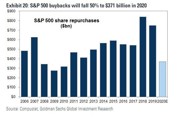 https://www.zerohedge.com/s3/files/inline-images/buybacks%205.29.jpg?itok=JEp4C5Fl