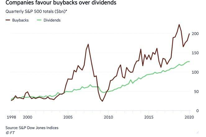 https://www.zerohedge.com/s3/files/inline-images/buybacks%20over%20dividends_1.jpg?itok=BcoiARlZ