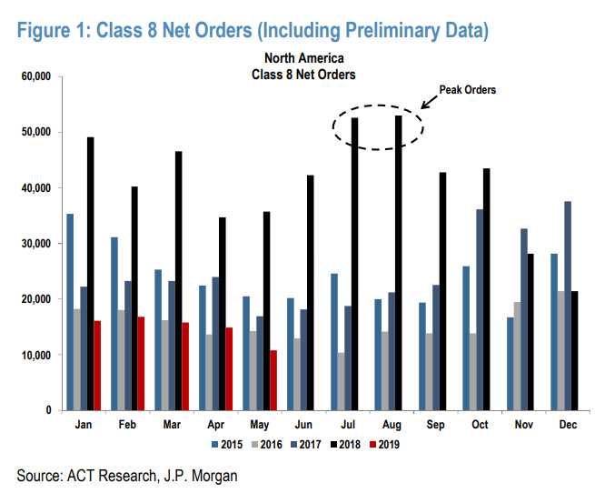 Heavy Duty Truck Orders Collapse To Worst Numbers Since July