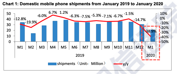 https://www.zerohedge.com/s3/files/inline-images/caict%20domestic%20mobile%20phone%20shipments.png?itok=i8BAasKD