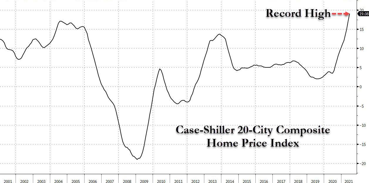 Жилищный пузырь на стероидах: цены на жилье в США растут рекордно быстрыми темпами