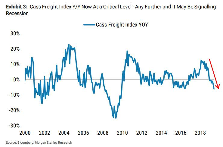 Latest Shipping Data Shows An Economy On The Verge Of