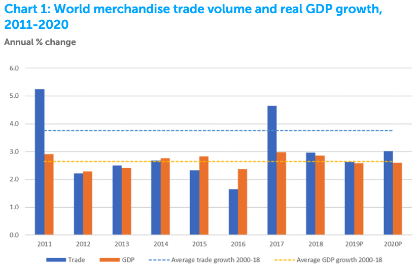 https://www.zerohedge.com/s3/files/inline-images/chart%201%20world%20merchandise.png?itok=HNHmzWzR