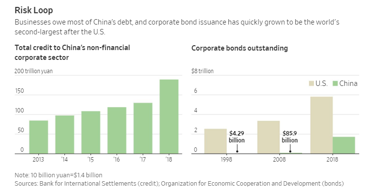 China's Losing Control Of Its Crushing Debt Load As Defaults And Missed Payments Skyrocket