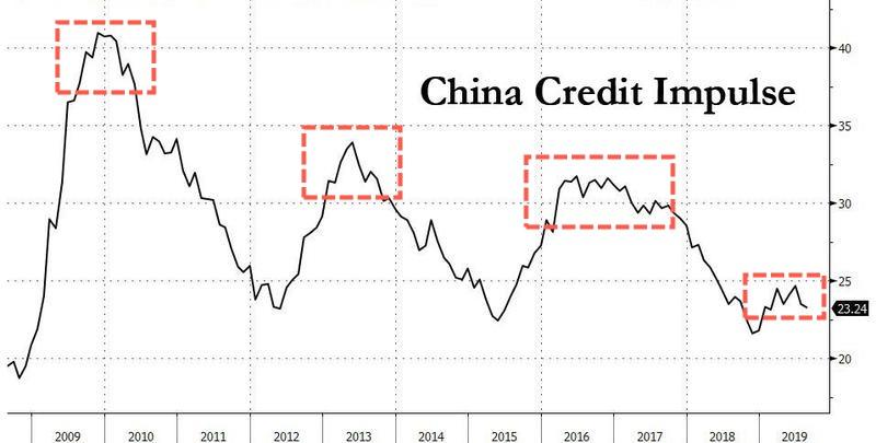 Image result for images of the china credit impulse""