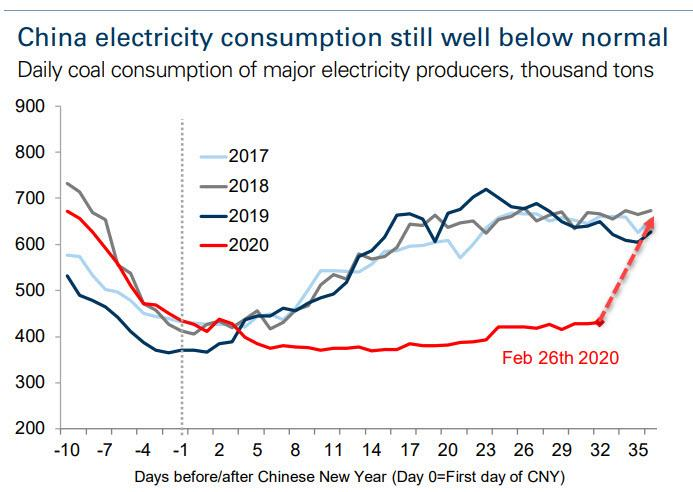https://www.zerohedge.com/s3/files/inline-images/china%20electicity%20usage%20proojected.jpg?itok=_YXJczzR