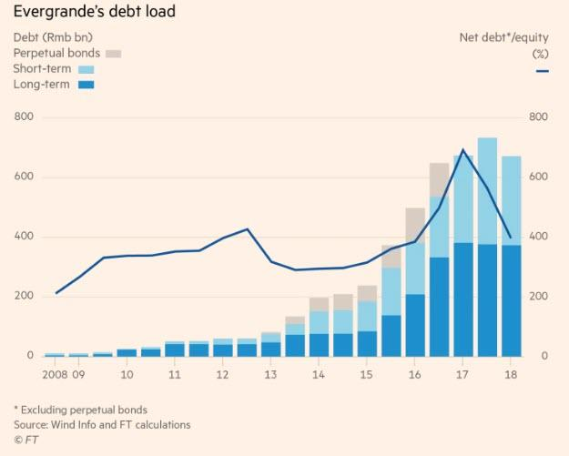 https://www.zerohedge.com/s3/files/inline-images/china%20evergrande%20debt.jpg?itok=bvj4wh7p