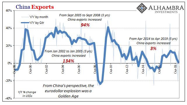 China's Export Story Is Everyone's Economic Base-Case | Zero