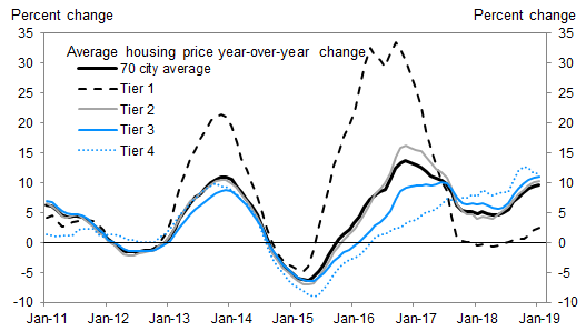 https://www.zerohedge.com/s3/files/inline-images/china%20housing.png?itok=0vmkt2rm