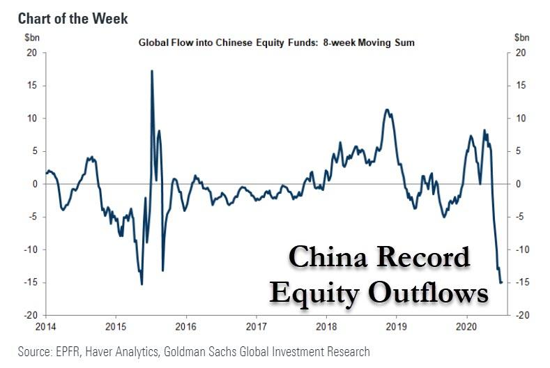 https://www.zerohedge.com/s3/files/inline-images/china%20record%20outflows.jpg?itok=uqFPyYyz