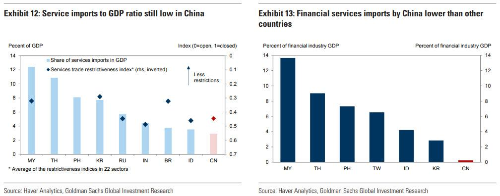 https://www.zerohedge.com/s3/files/inline-images/china%20service%20imports.jpg?itok=lE8EF4cy