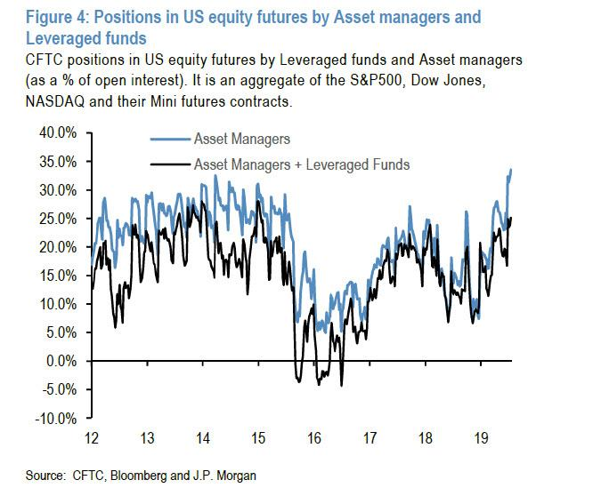 JPMorgan Finds Stocks Are Massively Overbought Ahead Of The