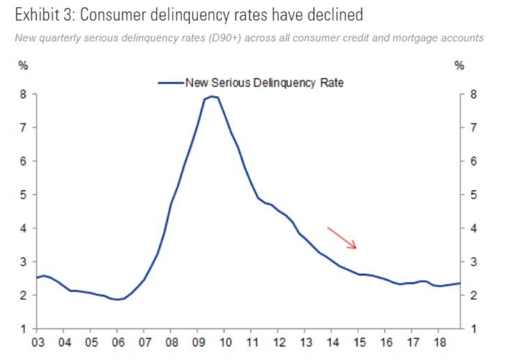 https://www.zerohedge.com/s3/files/inline-images/consumer%20delinquency%20rates%20gs.jpg?itok=bxbOOTL0
