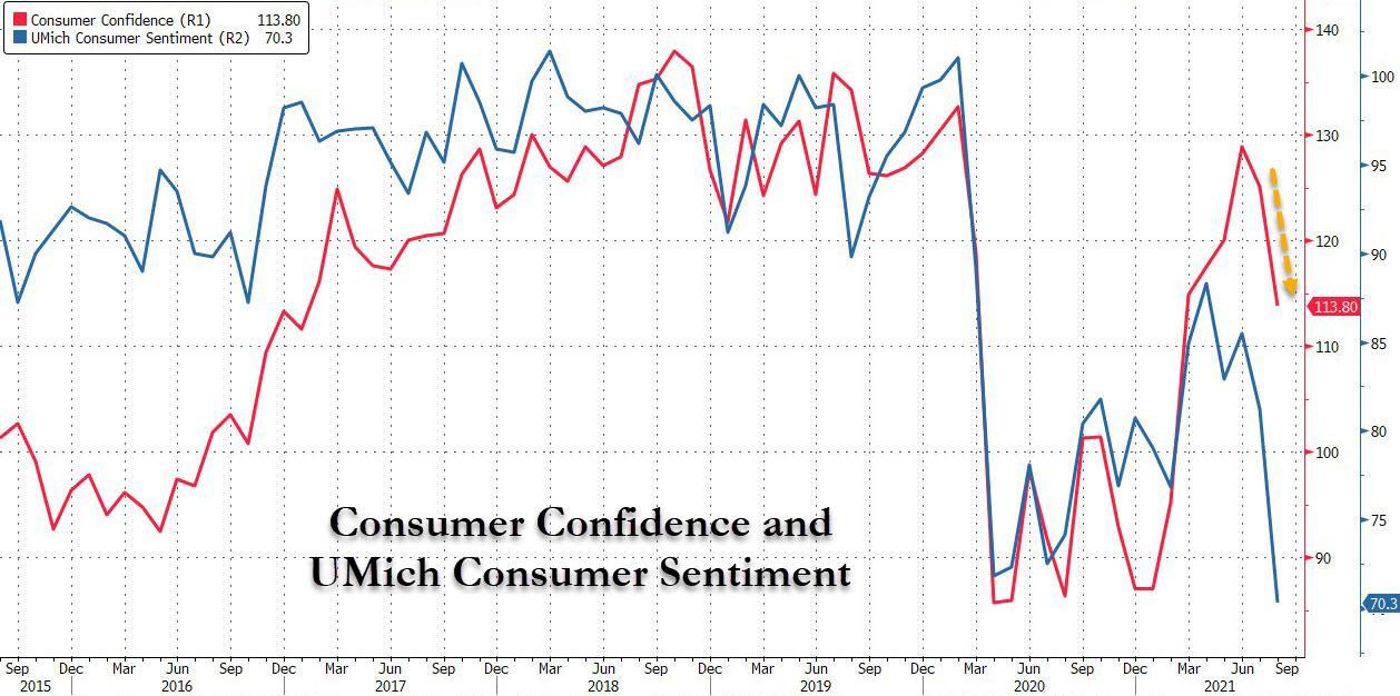 Доверие потребителей рушится на фоне опасений дельты и опасений инфляции на 13-летнем максимуме