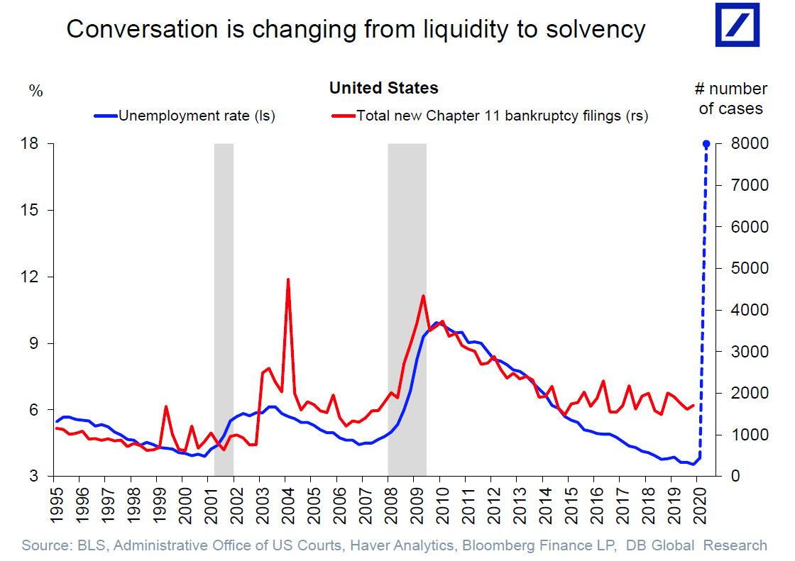 https://www.zerohedge.com/s3/files/inline-images/conversation%20from%20liquidfity%20to%20solvency_1.jpg?itok=MUybQYOA