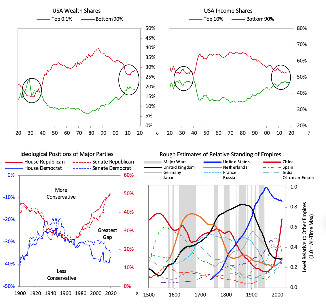 https://www.zerohedge.com/s3/files/inline-images/dalio%20charts.png?itok=fgFJwvK9