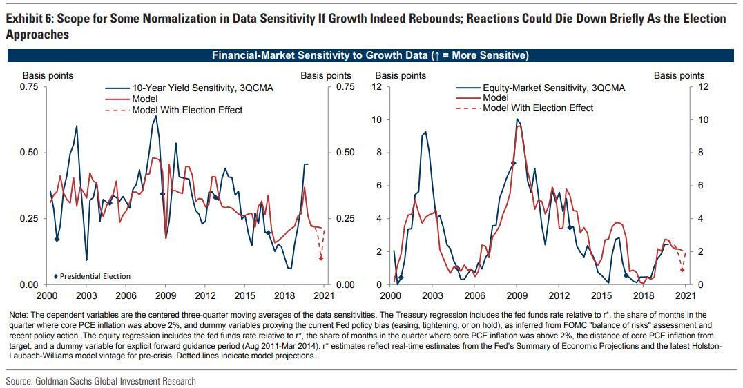 Что будет заботить рынок в 2020 году? Вот ответ Goldman