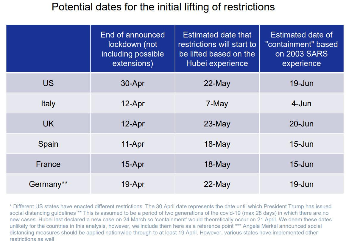 https://www.zerohedge.com/s3/files/inline-images/date%20of%20restrictions%20lifted.jpg?itok=46mLvSuR