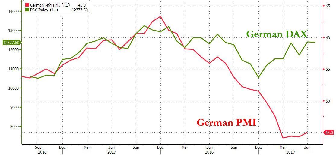 Warning Bells Sound For Europe's Biggest Exporter   Zero Hedge