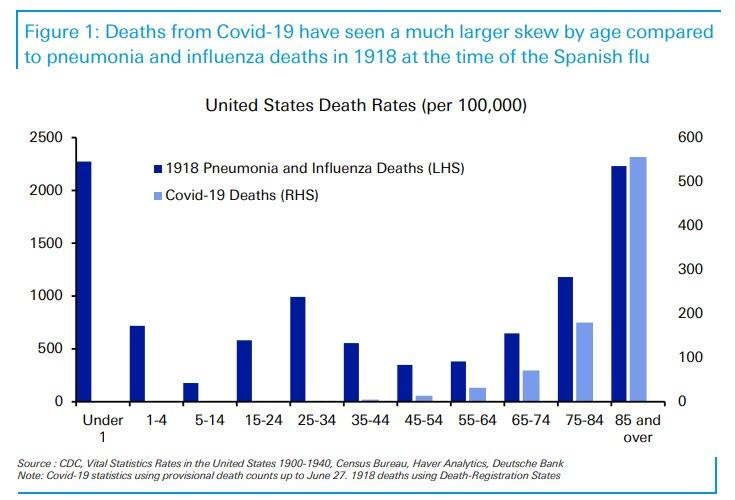 https://www.zerohedge.com/s3/files/inline-images/deaths%20covid%20vs%20spanish%20flu_1.jpg?itok=NJQ1-nGM