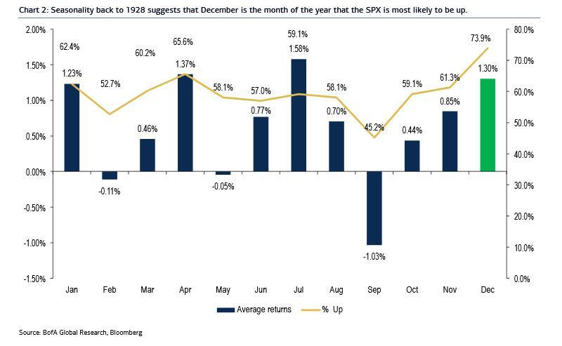 Да, декабрь - лучший месяц для акций ... Но когда в декабре