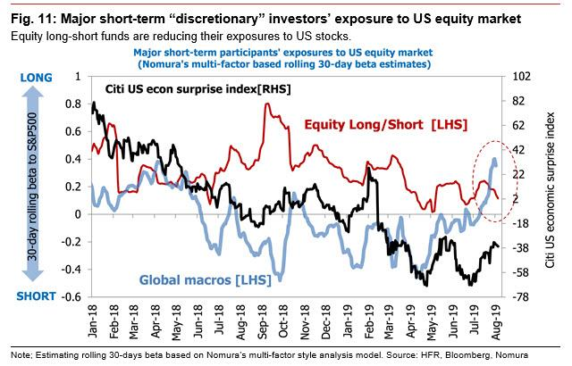 "Nomura: We Are Headed For A Second ""Lehman-Like Shock"