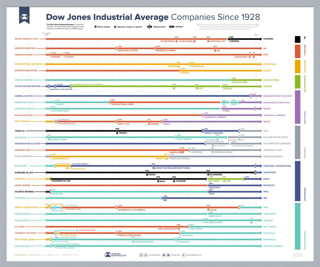 https://www.zerohedge.com/s3/files/inline-images/dow-jones-industrial-average-companies-full.jpg?itok=VF_l2dw2