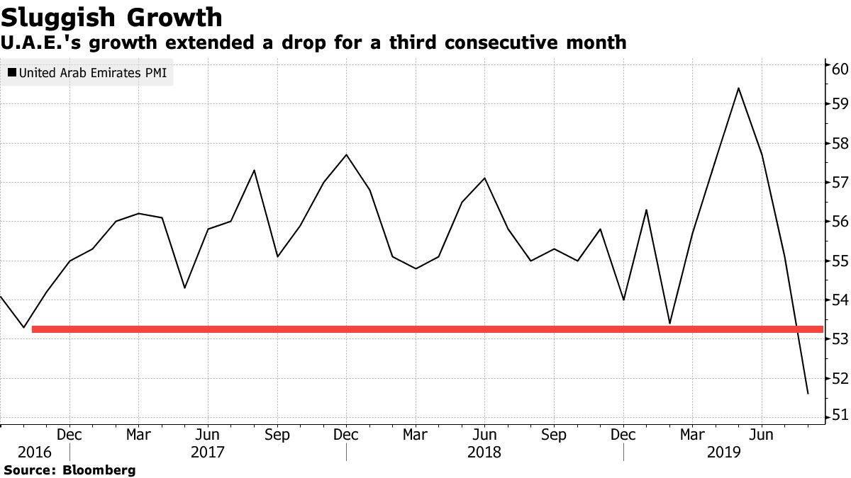 S&P: Economic Downturn In Dubai To Persist Through 2022