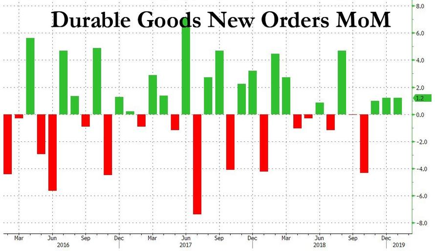 https://www.zerohedge.com/s3/files/inline-images/durable%20goods%20new%20orders%20feb%202019.jpg?itok=iZYeC2w5