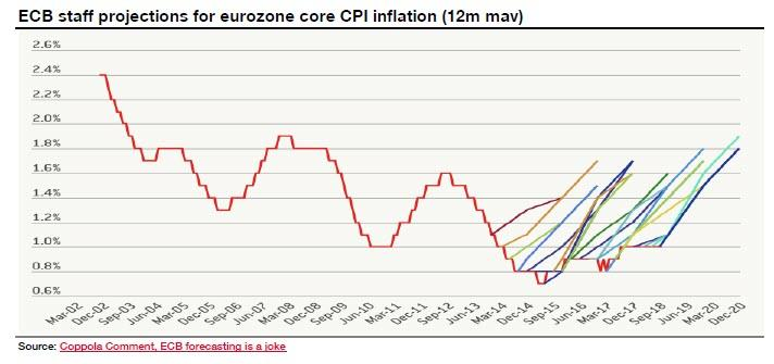 https://www.zerohedge.com/s3/files/inline-images/ecb%20forecasting.jpg?itok=07iNe5Mh