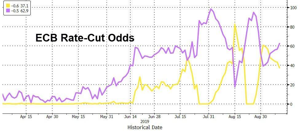 13 45: ECB melding, som kan styre finansmarkeder den næste måned