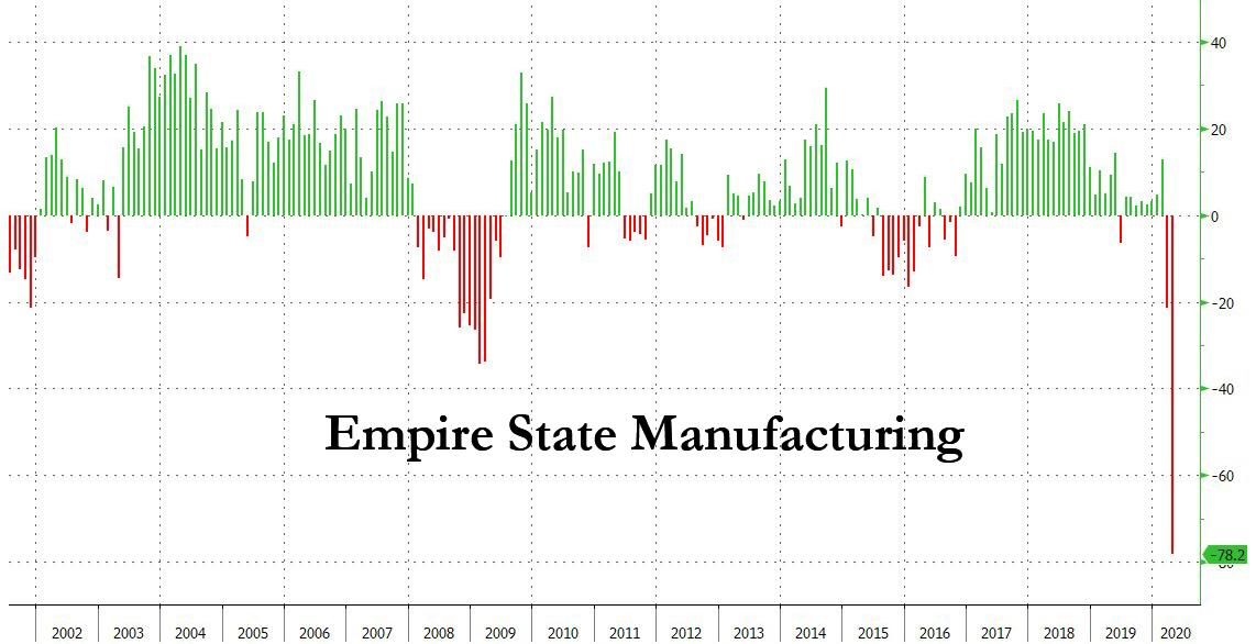 https://www.zerohedge.com/s3/files/inline-images/empire%20fed%204.15.jpg?itok=x2GXzBgC